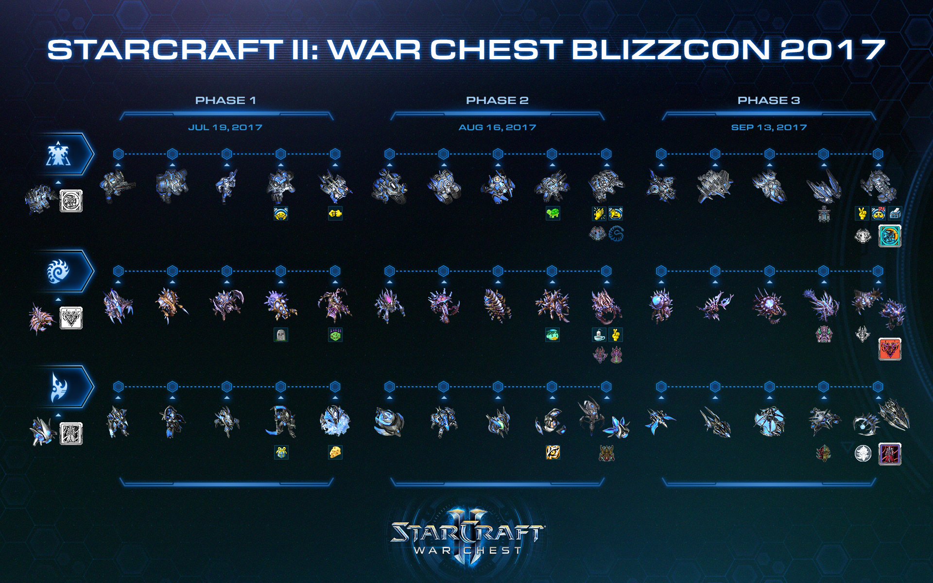 Image result for Starcraft 2 war chests