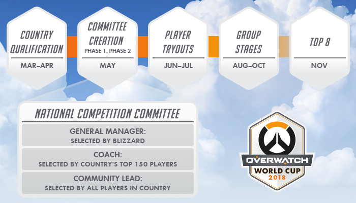 c9e2382e242 Overwatch World Cup Committee Formation Begins - News - Overwatch