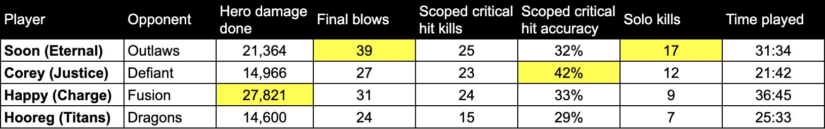 damage-week1-v2
