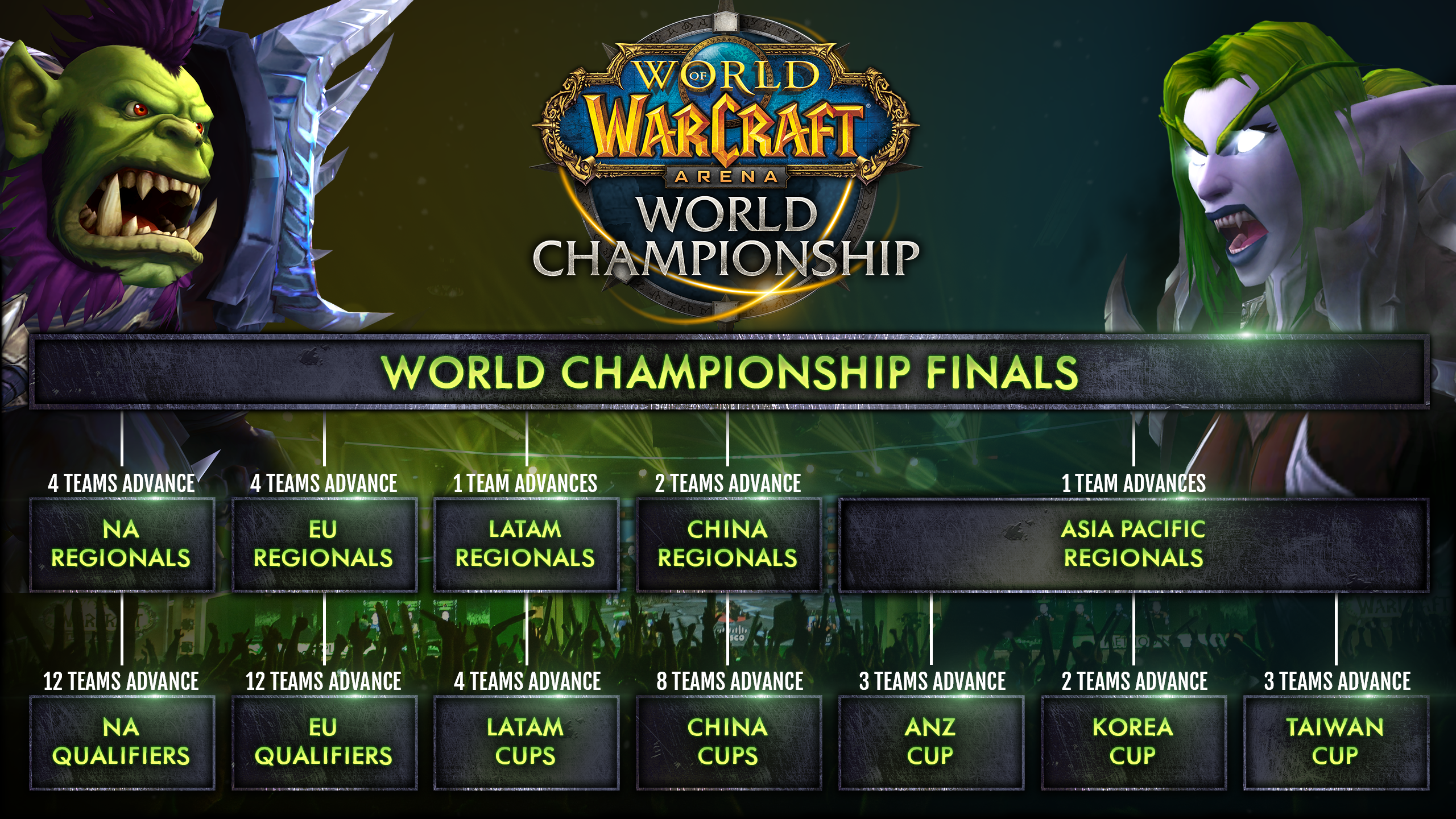 wow arena world championship finals at blizzcon
