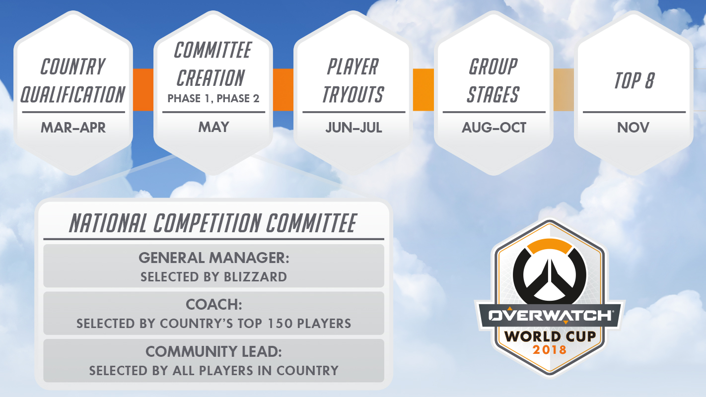 Overwatch World Cup Returns; Current Competitive Season Is Now A Global Qualifier